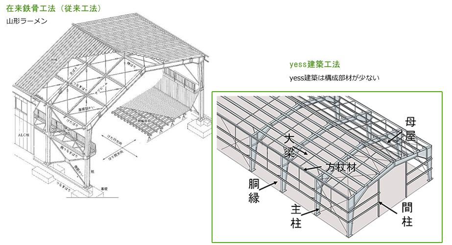 在来鉄骨工法 山形ラーメン yess建築工法 yess建築は構成部材が少ない