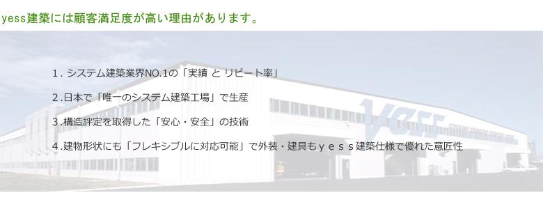 yess建築には顧客満足度が高い理由があります。 1. システム建築業界NO.1の「実績 と リピート率」 2.日本で「唯一のシステム建築工場」で生産 3.構造評定を取得した「安心・安全」の技術 4.建物形状にも「フレキシブルに対応可能」で外装・建具もyess建築仕様で優れた意匠性